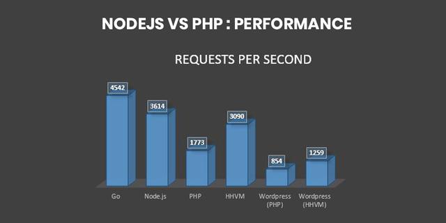 Node.js vs Php Performance