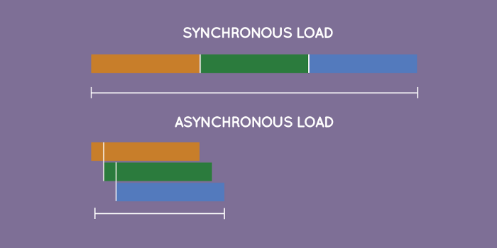 Synchronous vs Asynchronous Load